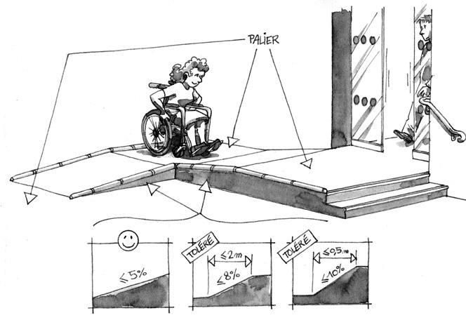 palier-pentes-tolerees-handicap